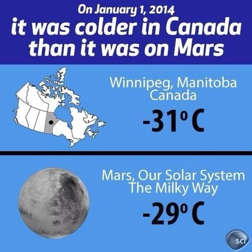 Colder than Mars